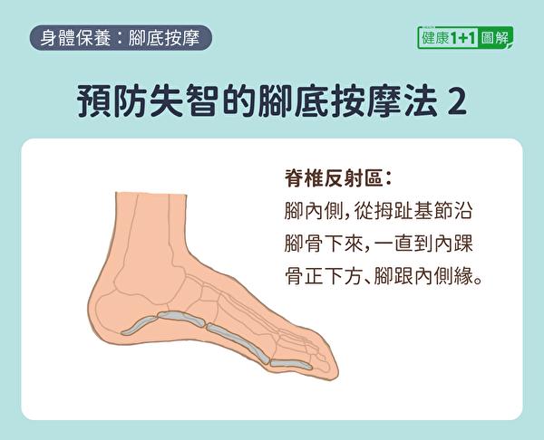 预防失智症的脚底按摩方法:按摩脚内侧,即脊椎反应区。(健康1+1/大纪元)