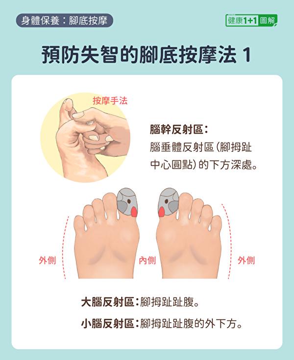 预防失智症的脚底按摩方法:按摩脚拇趾,即脑部反应区。(健康1+1/大纪元)