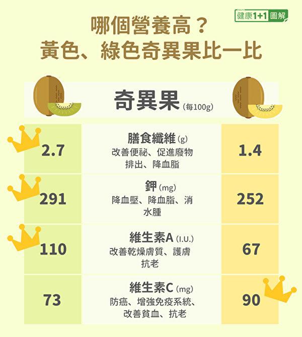 绿色奇异果、黄色奇异果的营养差异。(健康1+1/大纪元)
