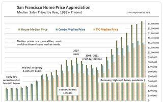 2020旧金山房市涨跌 疫情再起预测难料