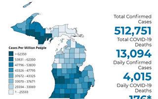 美密西根州中共病毒感染人数仍居高不下
