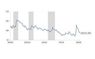 12月TAIFRI微降 金研院:留意台股涨多压力