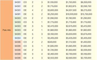 2020旧金山湾区房价 12月份销售一览(上)