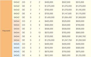 2020舊金山灣區房價 12月份銷售一覽(下)