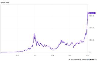 比特币快速涨跌 波动大适合投资吗?