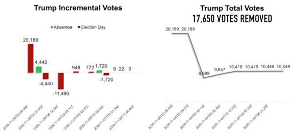時間序列數據分析顯示,川普的選票在喬州多個縣出現下降情況,正常情況下,應該是遞增的。(NTD LIVE Screenshot)