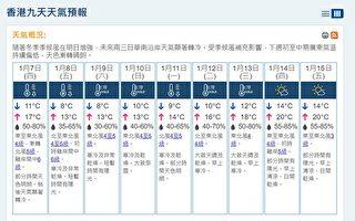 港天文台料周五六市区气温约八度 新界最低四度