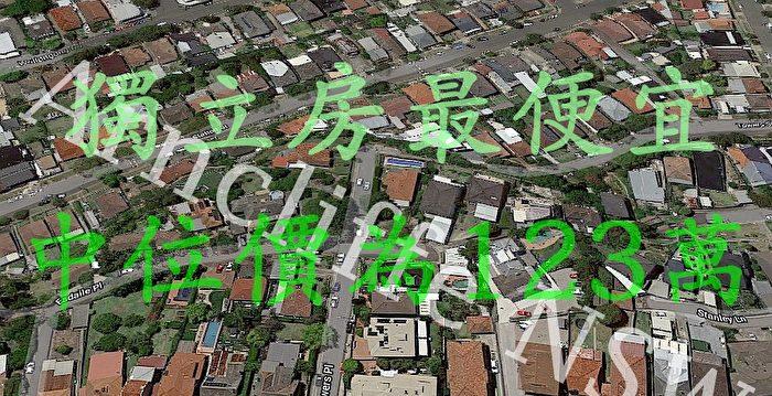 悉尼10和20公里範圍內 房價最便宜的區