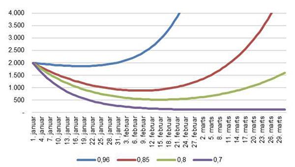 丹麥國家血清研究中心發布的曲線圖。(來源:丹麥國家血清研究中心/大紀元截圖)