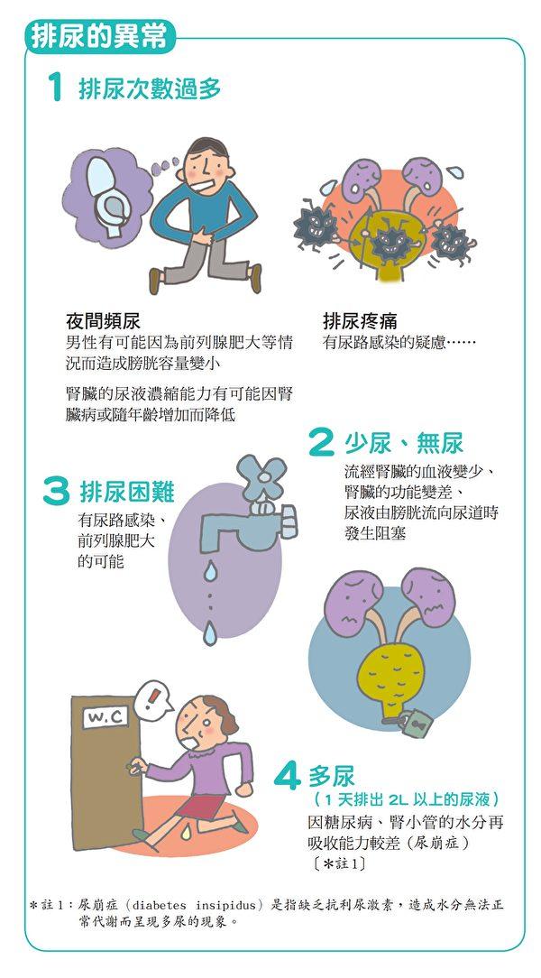 肾脏病症状:排尿的异常,如频尿、多尿、无尿等。(原水文化提供)