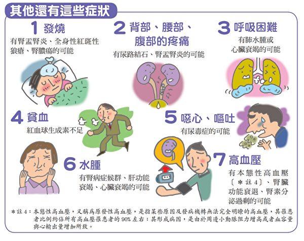 肾脏病其它症状:如发烧、水肿、高血压。(原水文化提供)