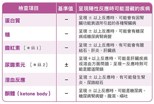 尿液定性检查的基准值,与呈现阳性反应时可能潜藏的疾病。(原水文化提供)