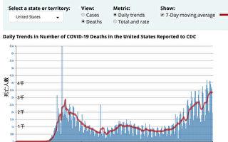 1月20日 美國報告首例新冠病例一週年