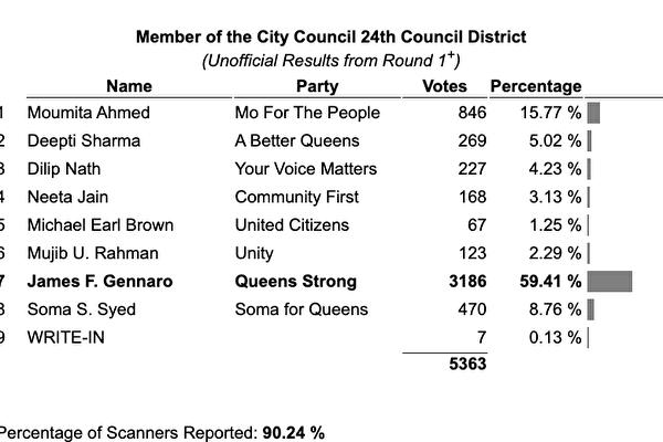 纽约市议会第24选区补选  前市议员领先