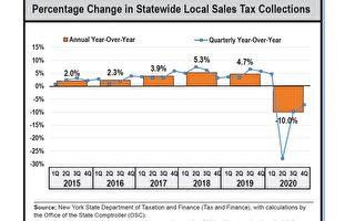 纽约州去年销售税跌10% 超过2009年衰退期