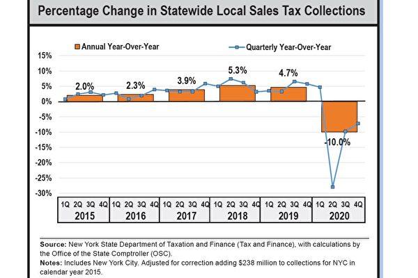 紐約州去年銷售稅跌10% 超過2009年衰退期