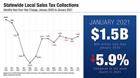 州主計長辦公室17日公布,今年1月份的銷售稅收比去年同期下降了5.9%。