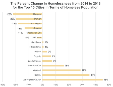 2014年-2018年美國各大城市遊民人數,華盛頓等城市減少,紐約等城市則大幅增加。