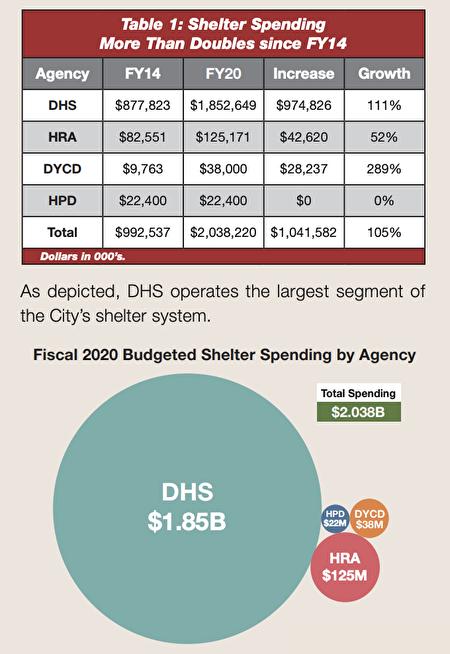 在紐約市遊民庇護所項目上,紐約市遊民服務局(DHS)用錢最多。