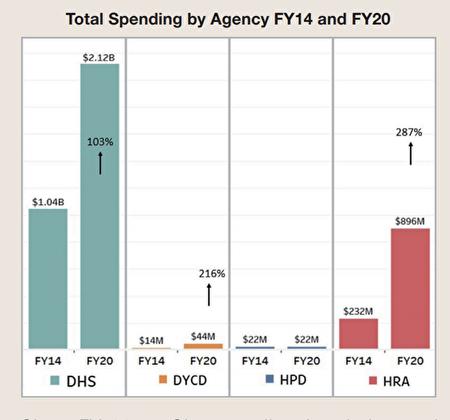 不同的遊民服務機構,從白思豪上任前(2014年)和任內2020年用錢對比,通通有大幅度增長。