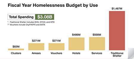 紐約市各遊民項目花費加起來,一年預算總共高達30億美元。
