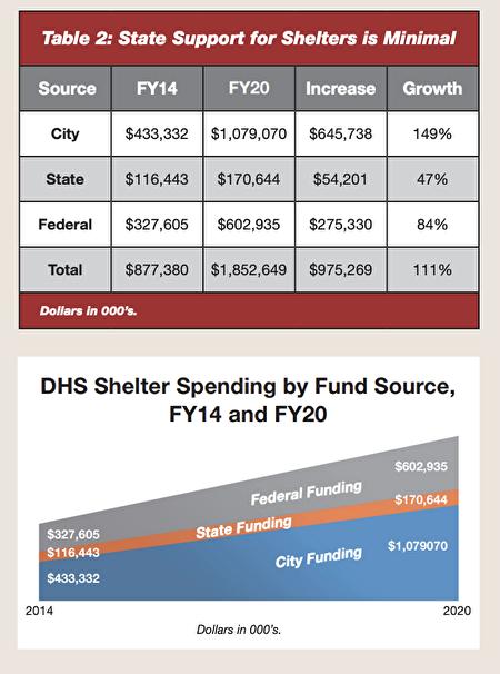 在庇護所預算上,聯邦、州級和市府的投入中,州的投入最少。總投入從2014年到2020年一直在大幅上漲。