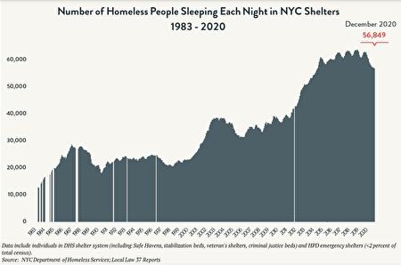 從1983年到2020年,每晚睡在紐約市庇護所的遊民人數,年年增長,近年增幅尤甚。