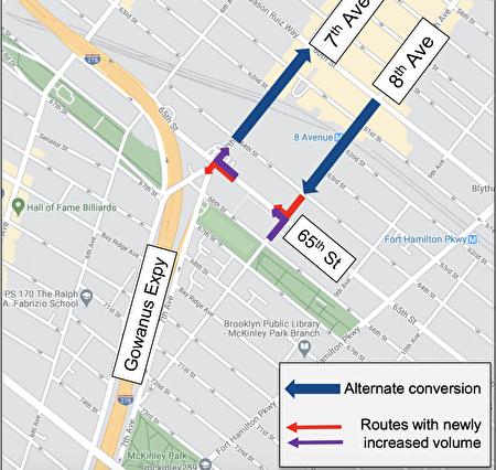 图六)方案缺点:部分路段单向行驶会增加行车距离,想要到达目的地需要在65街交七大道、八大道两个路口绕路(见紫色向北、红色向南,两个绕行的交叉口);导致新的拥堵和安全顾虑;