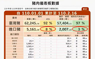 苏贞昌:国产猪消费增六千公吨 猪价稳定