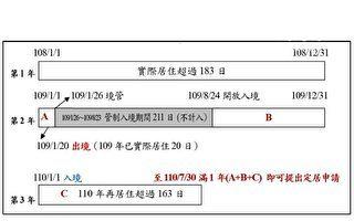 「小明」因疫情在台未達183天 內政部:管制期不納計