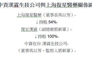 阻台獲得疫苗 民團要求上海復星在台孫公司撤資