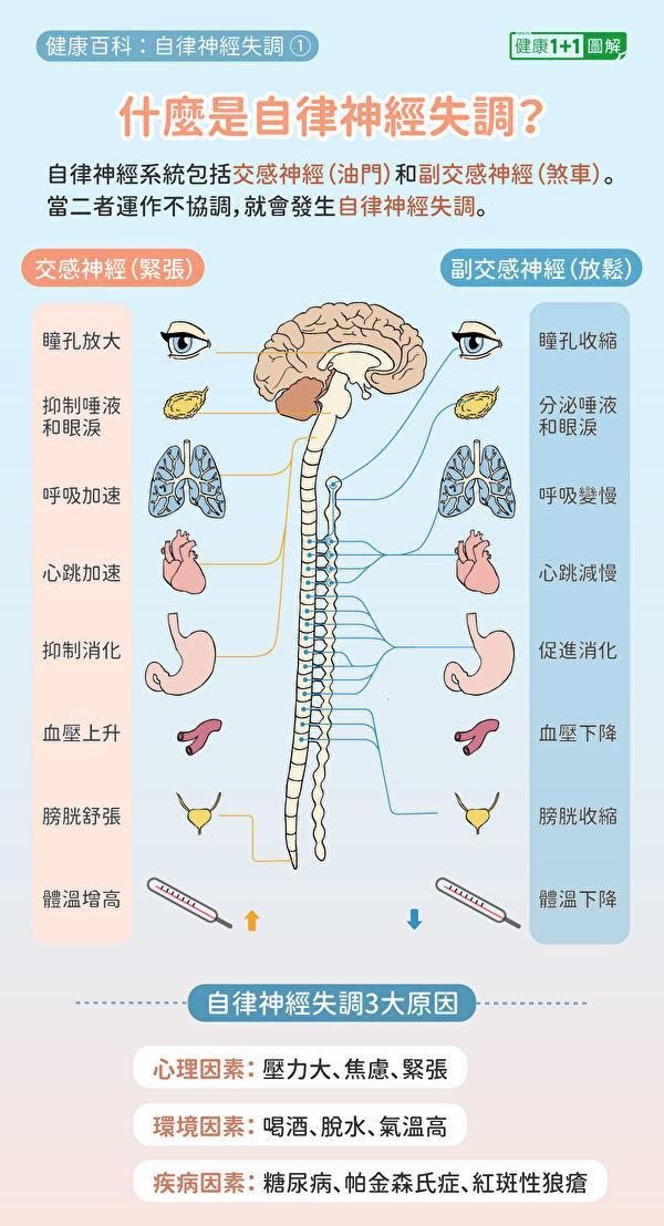 自律神經失調是交感神經和副交感神經失調,通常有3大原因。(健康1+1/大紀元)