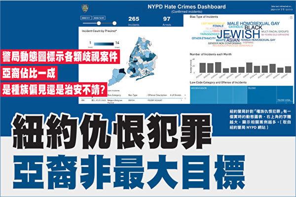 纽约仇恨犯罪频传 警局:亚裔非最大目标