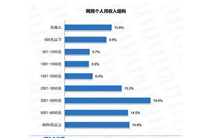 报告:中国月收入超5千的网民不足三成