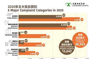 香港消委会去年接获逾三万宗投诉