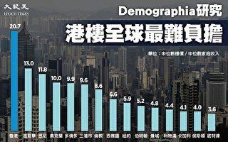 報告:香港人21年不吃不喝才能買樓