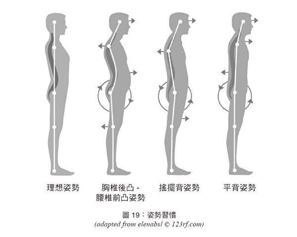 四種不同的習慣性姿勢,能夠反應人的外向、內向性格。(商周提供)