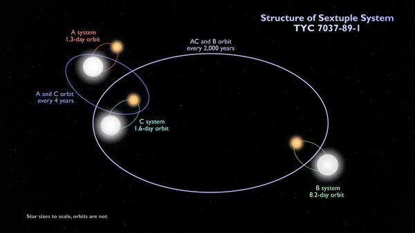 TESS发现首个六恒星系统 每颗都有日食