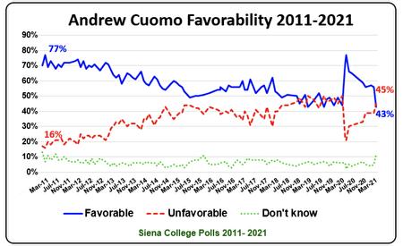 錫耶納學院所做的民調顯示,對州長庫默的工作表現支持度從2月的56%降至3月的43%。