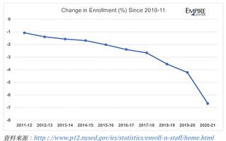 纽约州公校本学年流失6.6万名学生