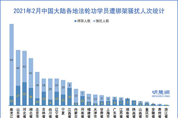 过年间 至少708名法轮功学员遭绑架骚扰
