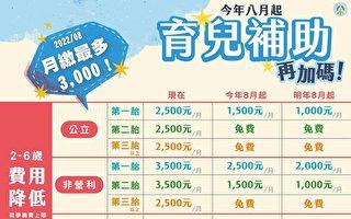 准公幼月费将涨千元 教团吁政府停涨