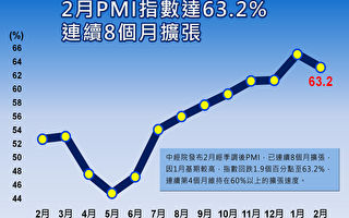 2月PMI回跌至63.2%  廠商採「策略性出貨」