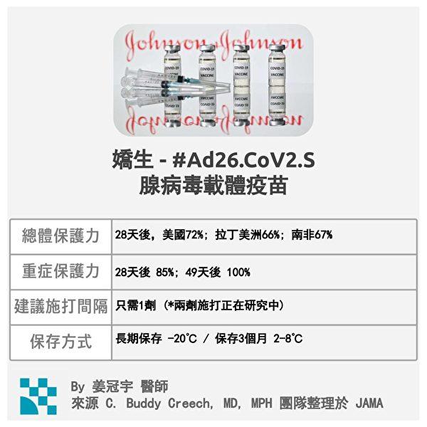嬌生疫苗只要施打一劑,就能得到70%左右的總體保護率。(姜冠宇提供)