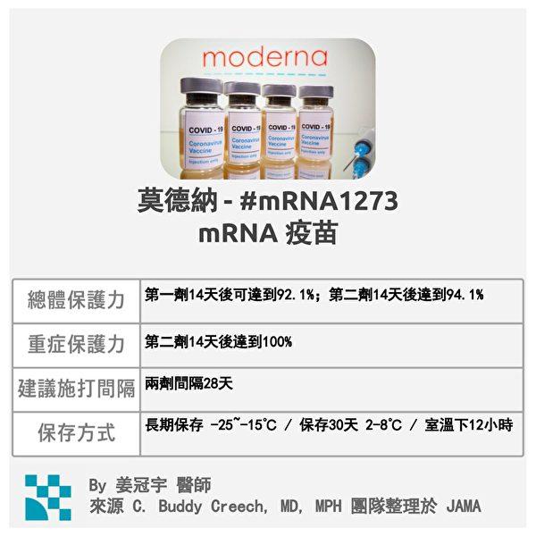 莫德納疫苗是目前效果最好的,施打也較方便。(姜冠宇提供)