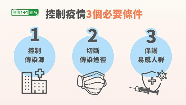 控制新冠肺炎(COVID-19)的三个必要条件。(健康1+1/大纪元)