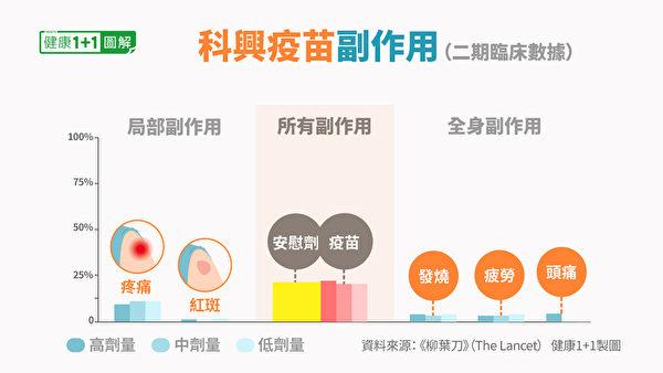 中国科兴疫苗的常见副作用。(健康1+1/大纪元)