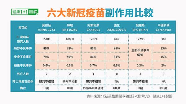 莫德纳、辉瑞、强生、阿斯利康、俄国卫星五号和中国科兴六支疫苗副作用吧比较一览表。(健康1+1/大纪元)