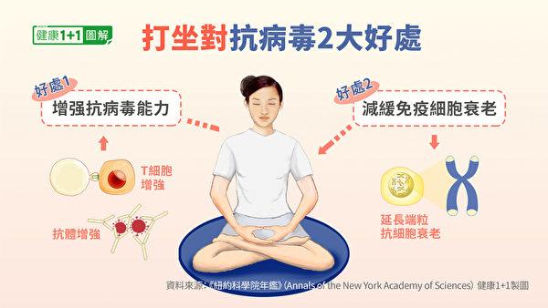 每天規律的打坐,使人體抗病毒的能力增強。(健康1+1/大紀元)
