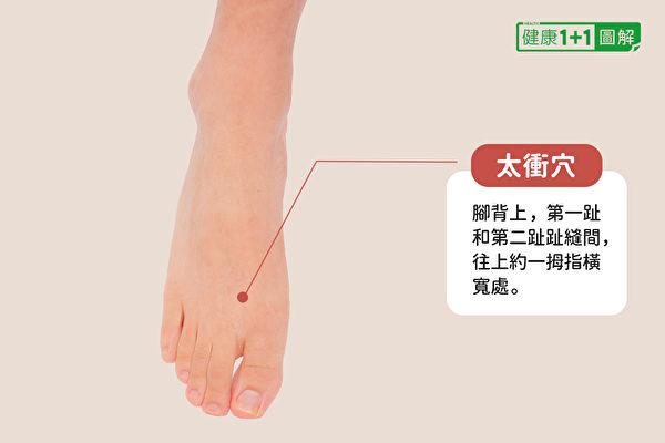 太衝穴:腳背上,第一趾和第二趾趾縫間,往上約一拇指橫寬處。(健康1+1/大紀元)